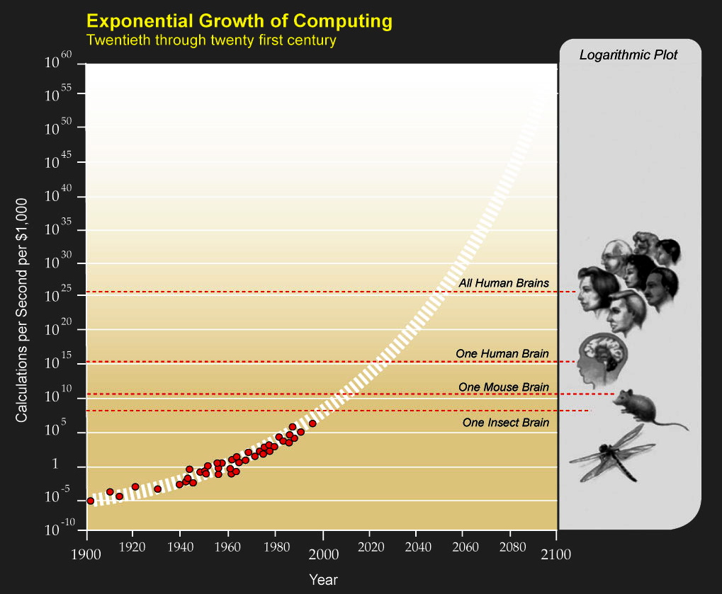 the exponential growth of computer power